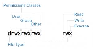 دسته بندی کلاس های دسترسی ها و مجوزها در لینوکس