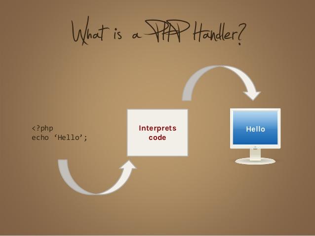 آشنایی با Php Handlers و اهمیت آن