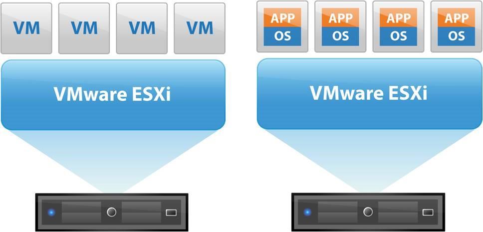 مسدود شدن حساب کاربری در ESXi