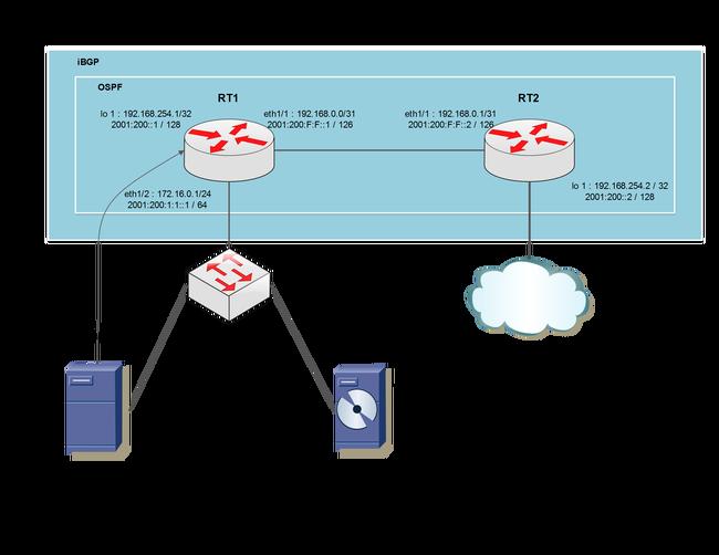 ایجاد شبکه توزیع محتوا (CDN) با Anycast بر پایه BGP
