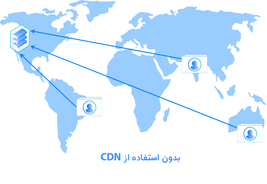 افزایش سرعت سایت توسط شبکه های توزیع محتوا (CDN)