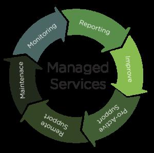 مدیریت خدمات سرور مجازی و هاست اشتراکی