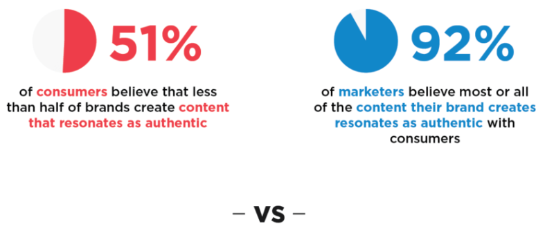 5 رویکرد مهم در سئو و بازاریابی محتوا