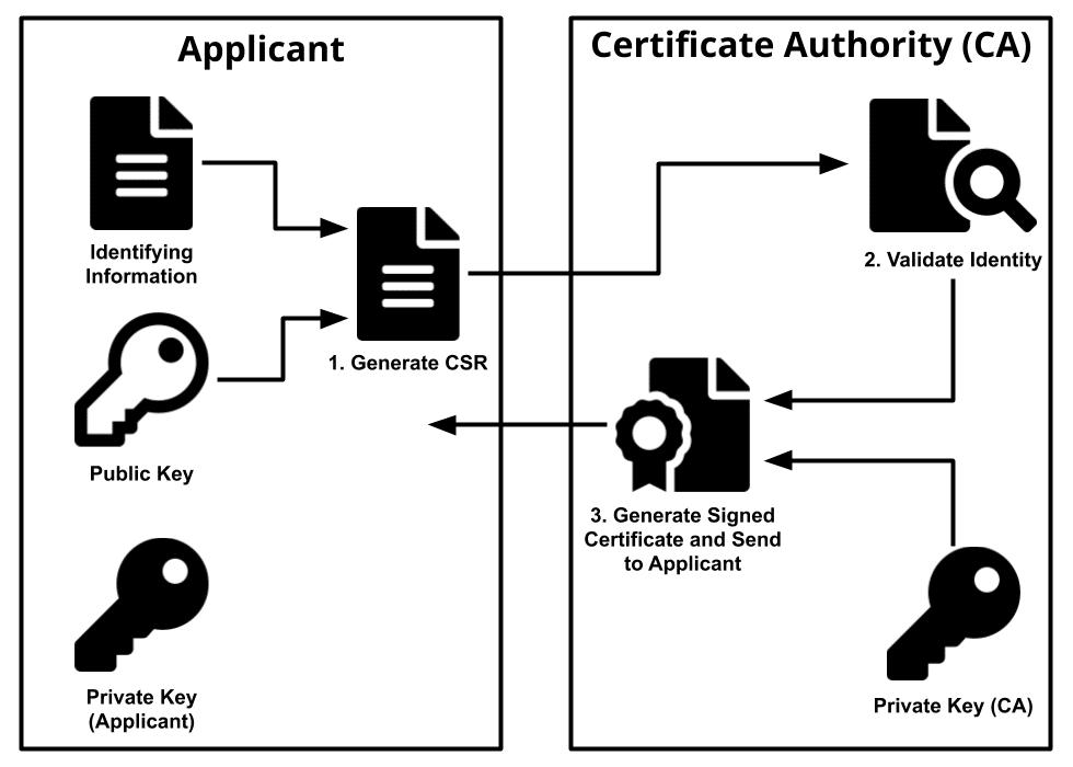 از کجا گواهینامه SSL بخرم؟