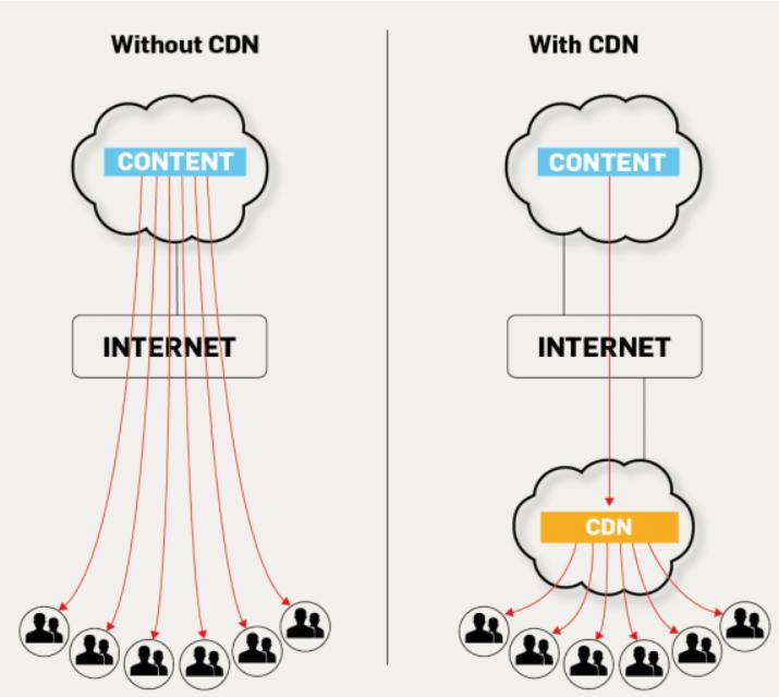 شبکه توزیع محتوا یا CDNچگونه کار می کند؟