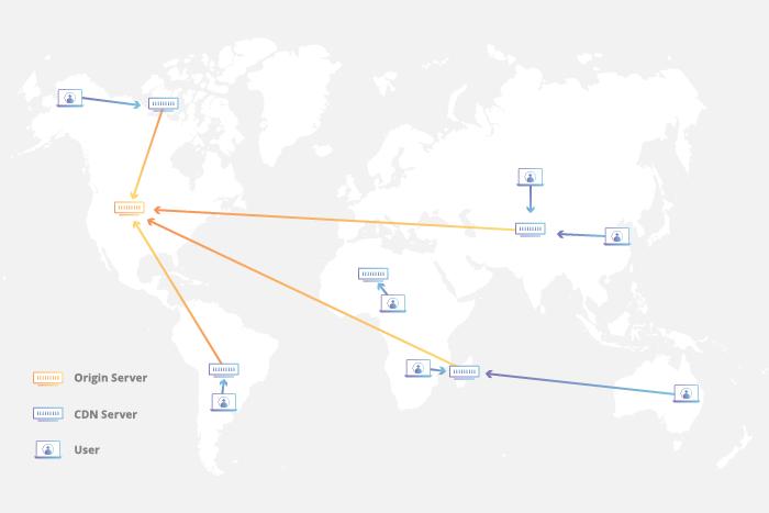 مزایای استفاده از شبکه توزیع محتوا یا CDN