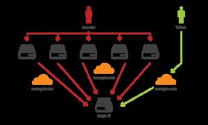 شبکه توزیع محتوا یا CDN