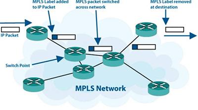 مزایا و معایب پروتکل MPLS