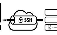 نحوه اتصال به SSH درسرور لینوکس