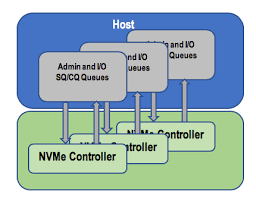 NVMe چگونه کار می کنند؟