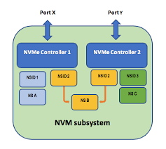 مزایای حافظه NVMe چیست؟